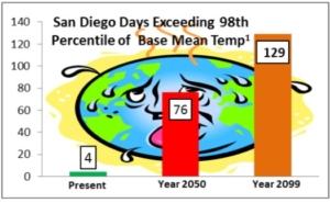 Chart_DaysExceeding98thPercentile